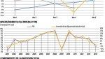 La inversión privada local retrocedería 3,5% este año - Noticias de pablo secada