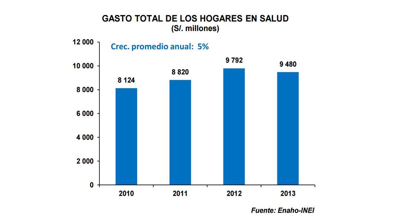 Gasto total de los hogares en salud