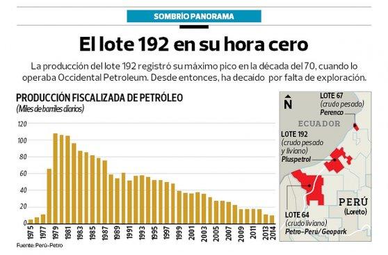 Perú-Petro negociaría el lote 192 con Perenco como plan B