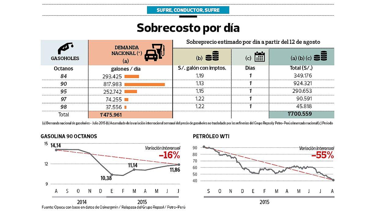 [Foto] Peruanos pagan S/.1,7 mlls. al día por sobreprecio de gasoholes