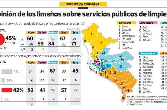 Recojo de basura: 60% del norte y sur de Lima está disconforme