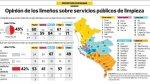 Recojo de basura: 60% del norte y sur de Lima está disconforme - Noticias de ipsos perú