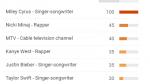 Miley Cyrus y Nicki Minaj, las más buscadas de los VMA 2015 - Noticias de google