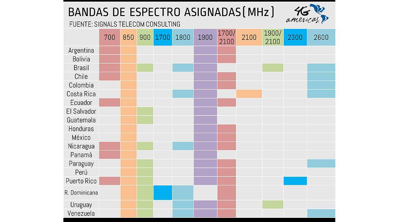 (Fuente: 4G Américas)
