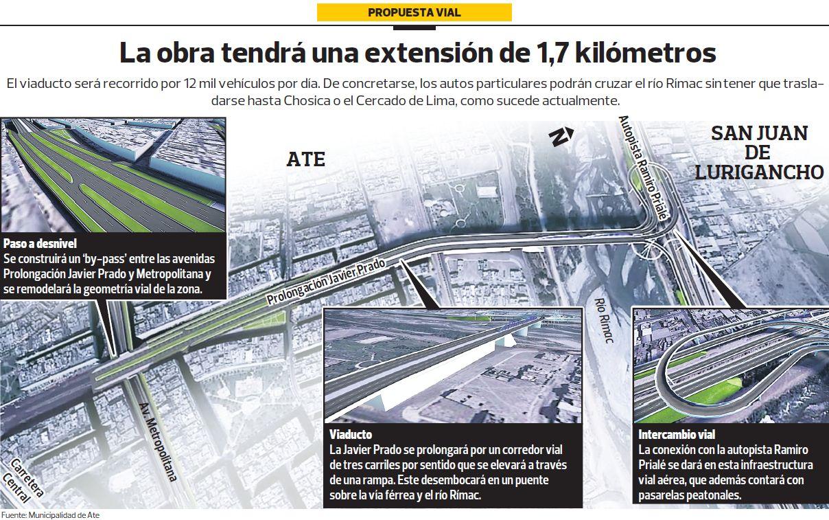 El proyecto vial beneficiará a casi 650 mil limeños, según el perfil presentado por la Municipalidad de Ate.