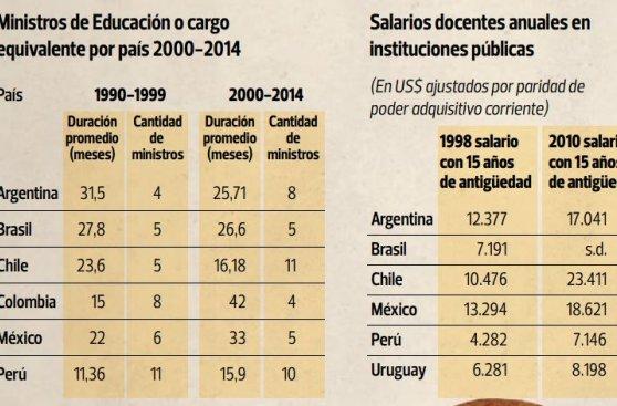 La educación en el Perú pisa, pero todavía no acelera