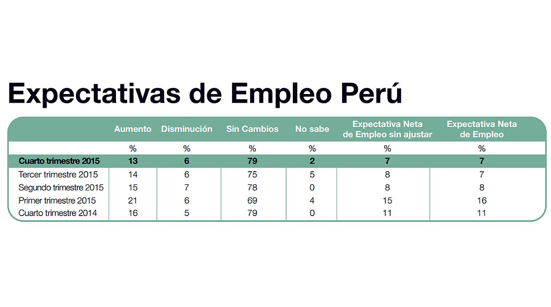 (Fuente: Encuesta de Expectativas de Empleo Perú Q4 - Manpower)