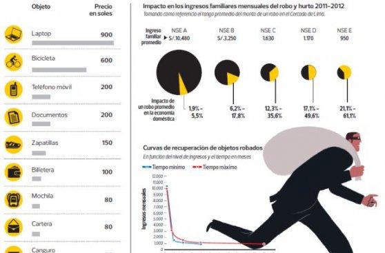 Delincuencia en Lima: el impacto en las economías domésticas