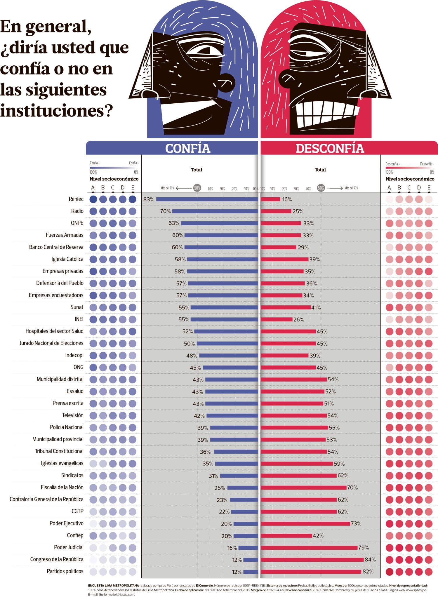 [Foto] Tremenda desconfianza: opinión ciudadana sobre instituciones