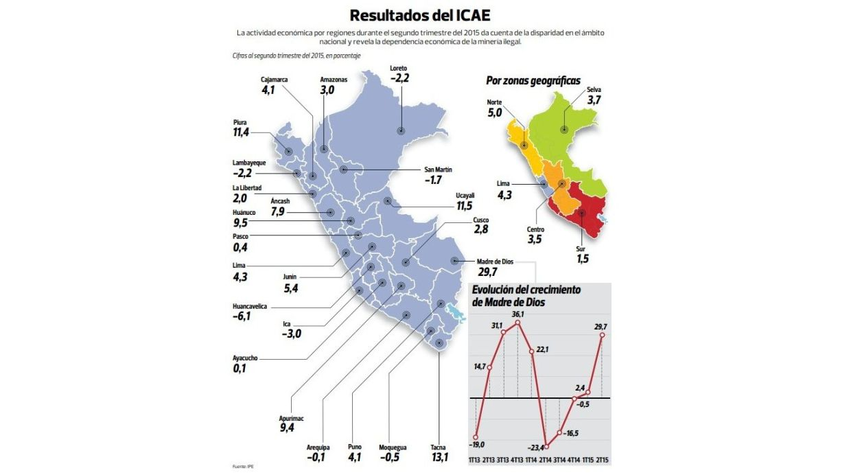 Resultados del ICAE (Archivo: El Comercio)