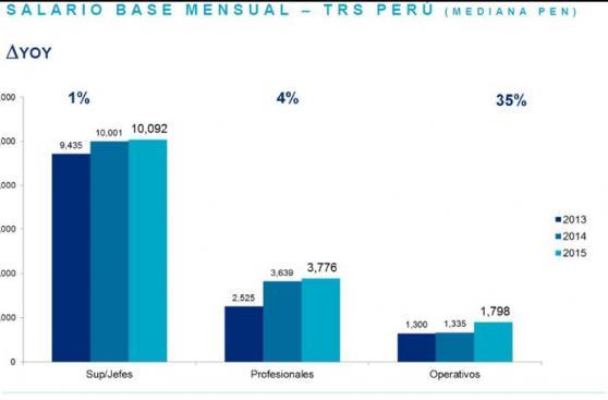 ¿Cuál es el sueldo mensual de los ejecutivos peruanos?