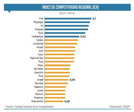 Estas son las seis regiones más competitivas del Perú