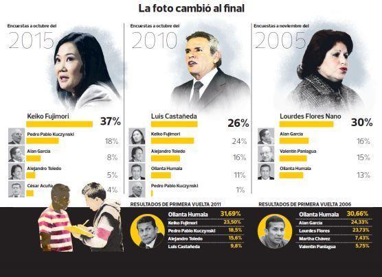 Elecciones 2016: ¿qué opciones tienen principales candidatos?