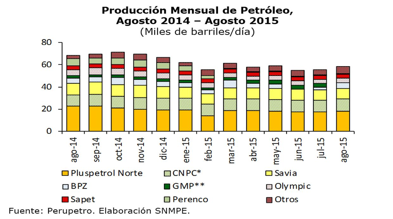 Producción de petróleo (Fuente: Difusión)
