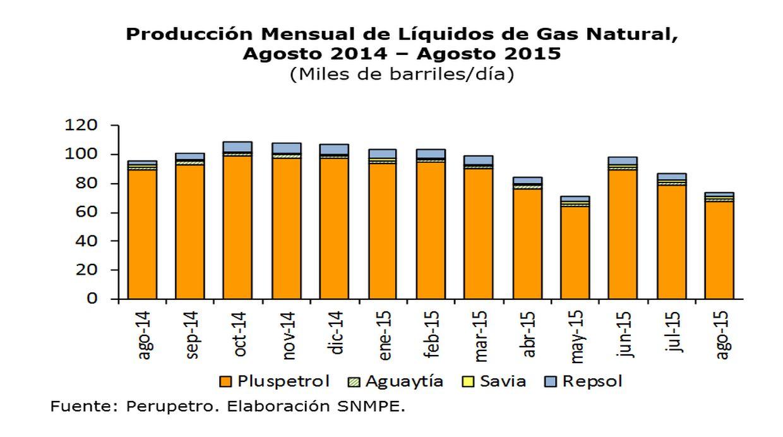 Producción de gas natural (Fuente: Difusión)