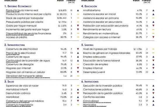 ¿Por qué Moquegua es la estrella de la competitividad en Perú?