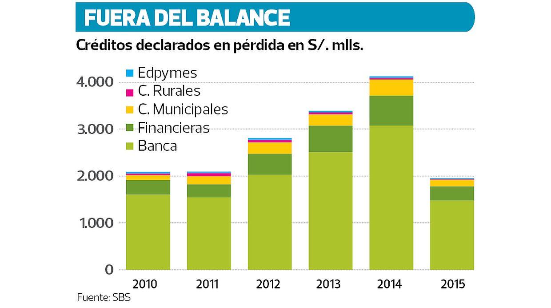 Fuera de balanza. Estos fueron los créditos declarados en pérdida en millones de soles.(Fuente: SBS)