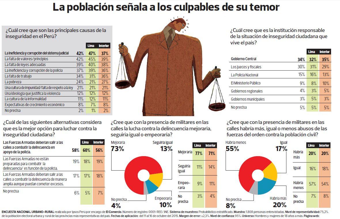 (El Comercio)