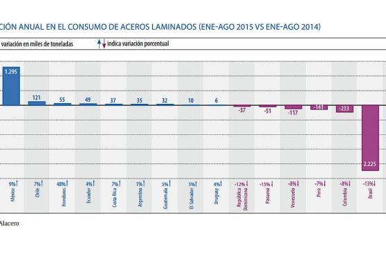 Cae en 141 mil toneladas el consumo de acero laminado en Perú