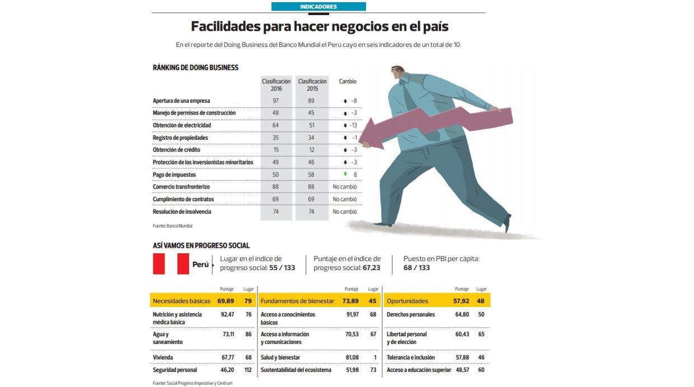 Facilidades para hacer negocios en el Perú (Archivo: El Comercio)