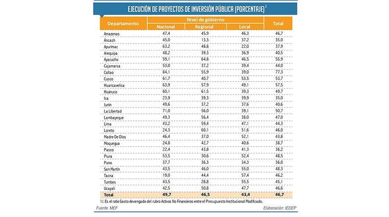 Este fue el desempeño de las regiones en cuanto al uso de presupuesto para inversión pública. (Fuente: MEF - CCL)