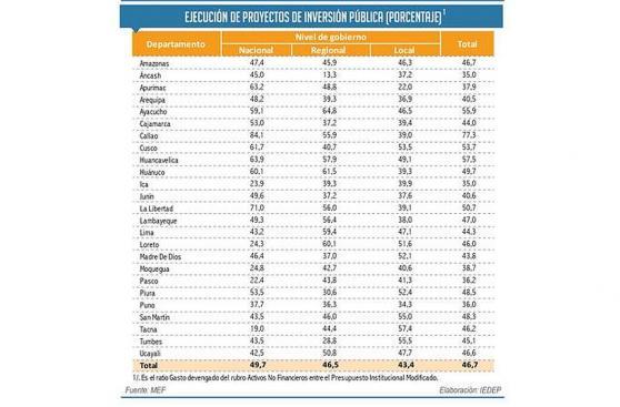 Solo tres regiones ejecutaron más del 60% de partidas a octubre
