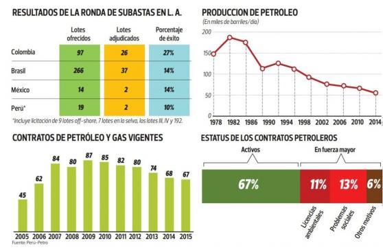 ¿Qué planes idea Perú-Petro para sacar al sector de la crisis?