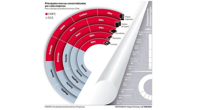 Principales marcas comercializadas por las empresas (Créditos: Archivo La Tercera)