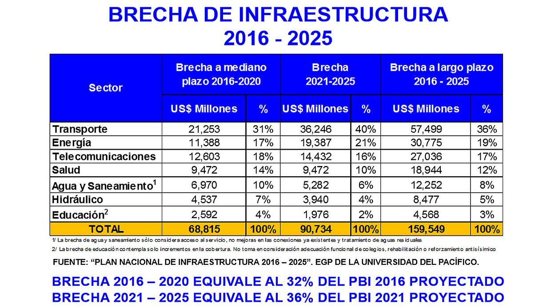 Brecha de infraestructura estimada en el Perú entre el 2016 y el 2025. (Fuente: AFIN)