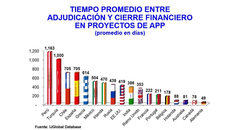 Tiepo promedio entre la adjudicación y el cierre financiero en proyectos de APP. (Fuente: AFIN)