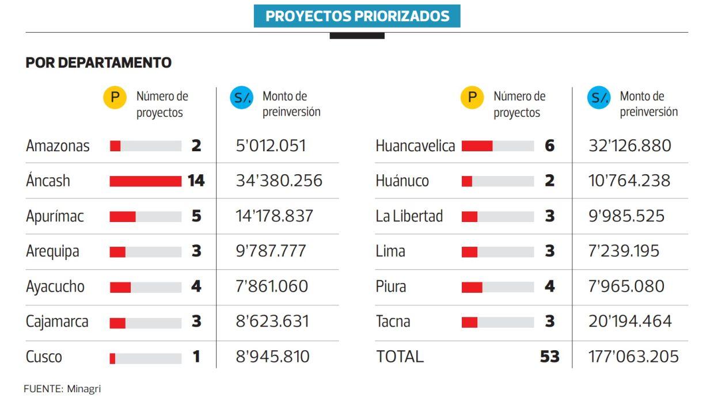 Proyectos de infraestructura de riego (Foto: Archivo El Comercio)