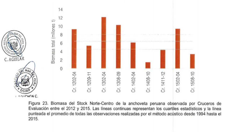 El Imarpe advirtió una menor presencia de biomasa de anchoveta. (Fuente: Imarpe)