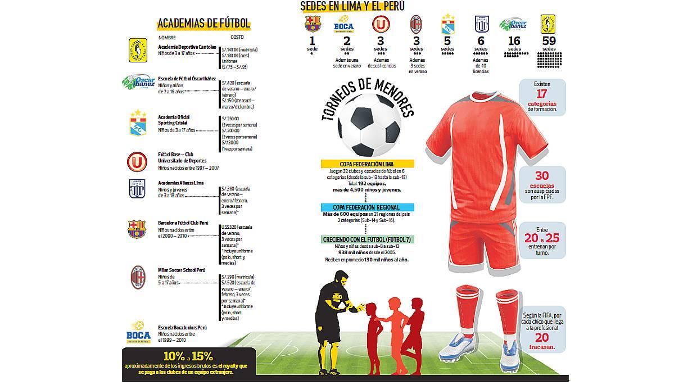 Así es como se mueven las escuelas y academias de fútbol en el país. (Foto: El Comercio)