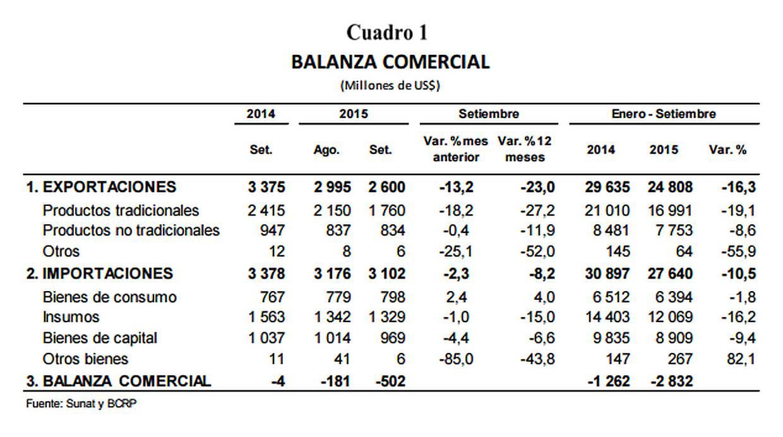 Datos de la balanza comercial de setiembre. (Foto: BCR)