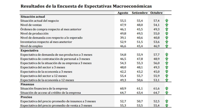 Resultados de la Encuesta de Expectativas Macroeconómicas (Foto: Difusión)
