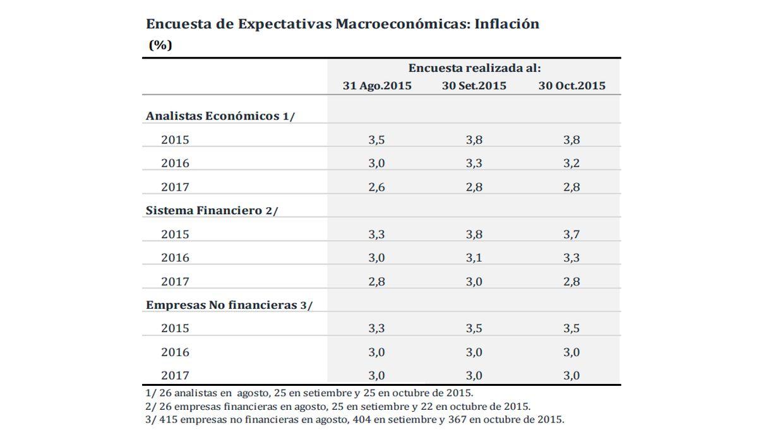 Encuesta de Expectativas Macroeconómicas: Inflación  (%) (Foto: Difusión)