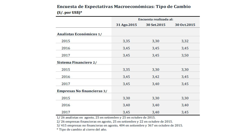 Encuesta de Expectativas Macroeconómicas: Tipo de Cambio (S/. por US$)  (Foto: Difusión)