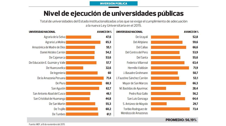 Nivel de ejecución de universidades públicas (Créditos: Archivo El Comercio)