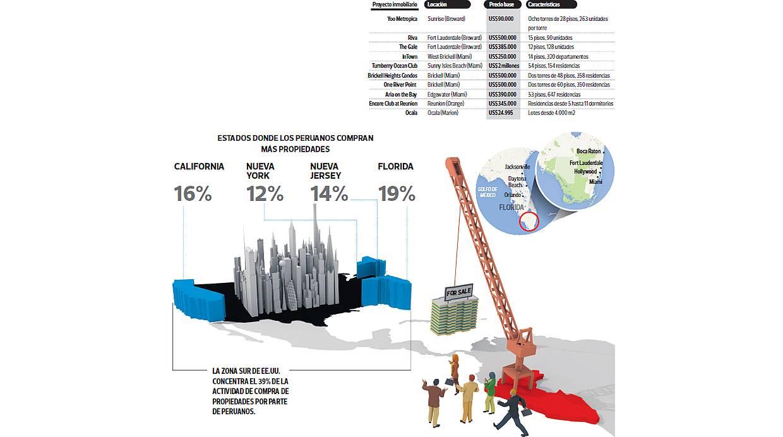 Inversiones en bienes raíces. Esta es la oferta de Florida y sus alrededores. (Fuente: Día_1)