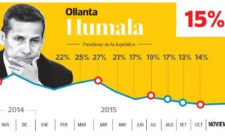 Ollanta Humala: aprobación presidencial aumenta y llega a 15%