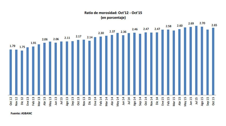 Cuadro que grafica la evolución de la morosidad bancaria en el país. (Fuente: Asbanc)