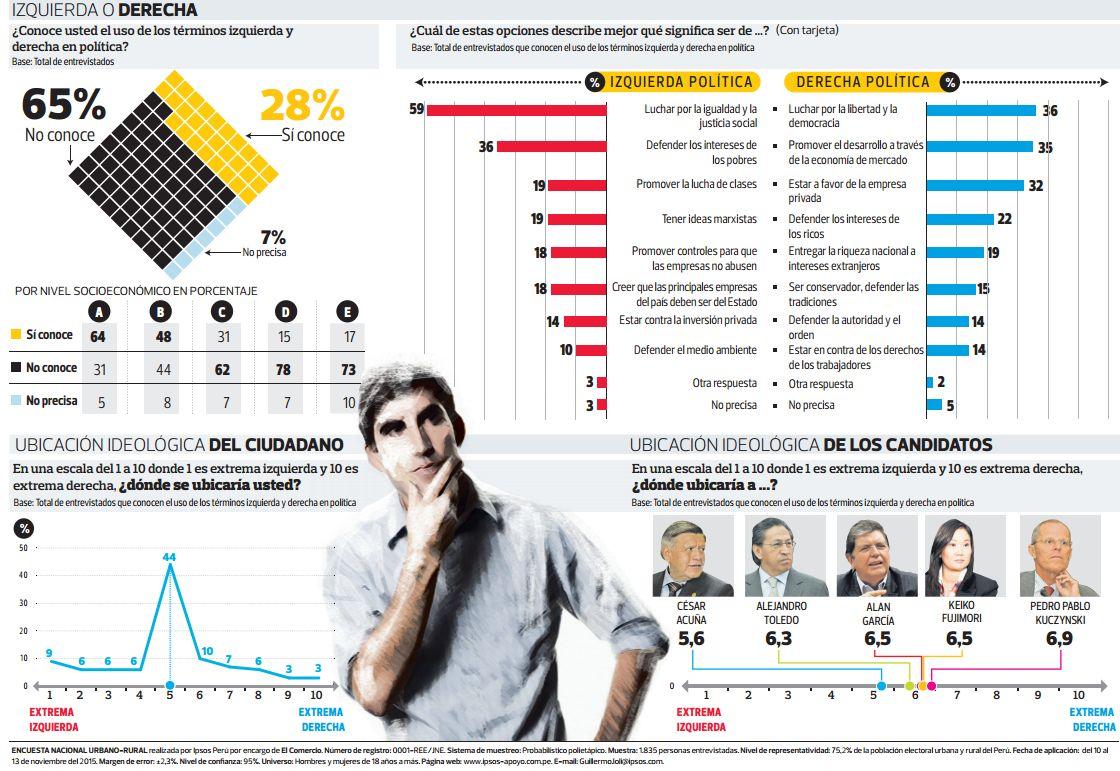 秘魯《商報》的民調顯示,在即將到來的總統大選中,民意傾向「中間偏右」。(圖表來源:El Comercio)