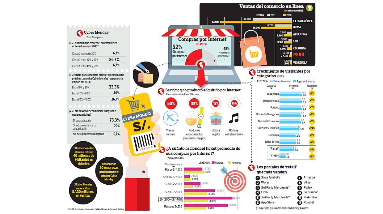 AUSPICIOSO FUTURO. El comercio electrónico atraerá a más de 40 millones de visitantes en diciembre. (Fuente: Euromonitor / Visa / Comscore / CCL)