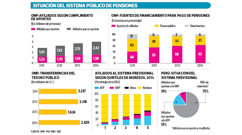 Situación del sistema público de pensiones. (Fuente: ONP / IPE / INEI / SBS)