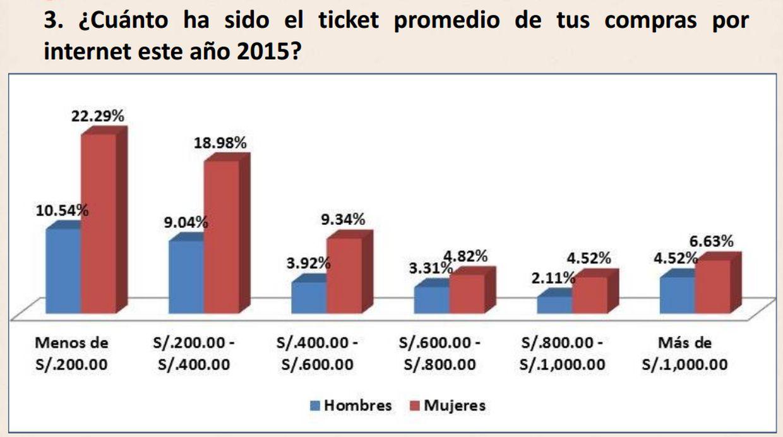El ticket promedio de las compras porinternet el 2015. (Archivo: Difusión)