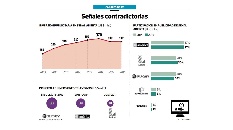 Este año la inversión publicitaría caería entre 10% y 12%. (Arhivo: El Comercio)