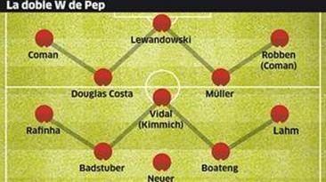 """Pep Guardiola y el """"invento"""" táctico del que Europa habla"""
