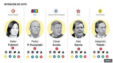 Elecciones 2016: los candidatos y sus redes sociales