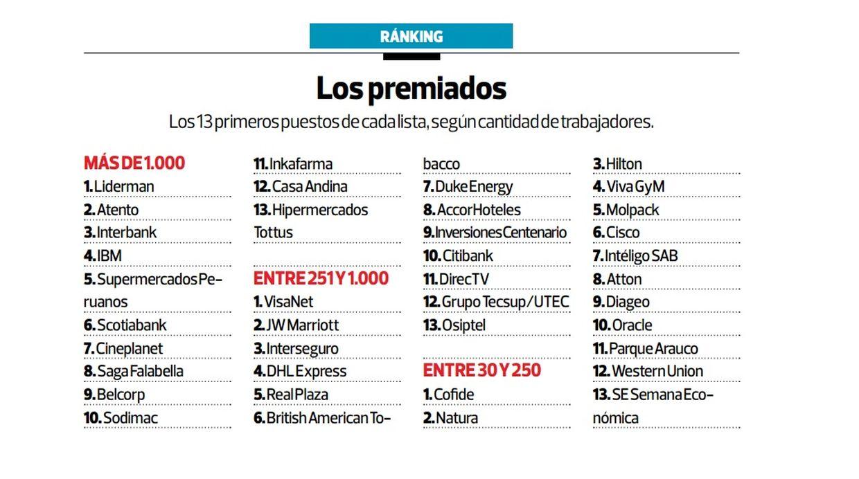 Foto visanet liderman y cofide ganan el great place to for Lista de empresas en lima