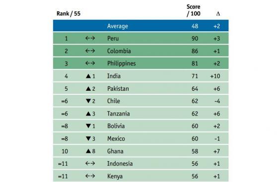 Perú lideró ránking de microfinanzas por octavo año consecutivo